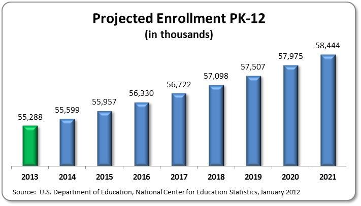 Education Enrollment Chart