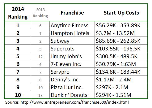 2014 Franchise 500 Top 10