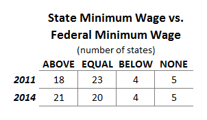 State vs Fed Min Wage 2014 Table