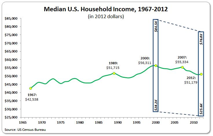 Median HH Income 1967-2012 ranges