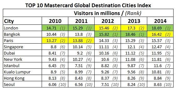 MasterCard-GDC-Index-2014-Top-10